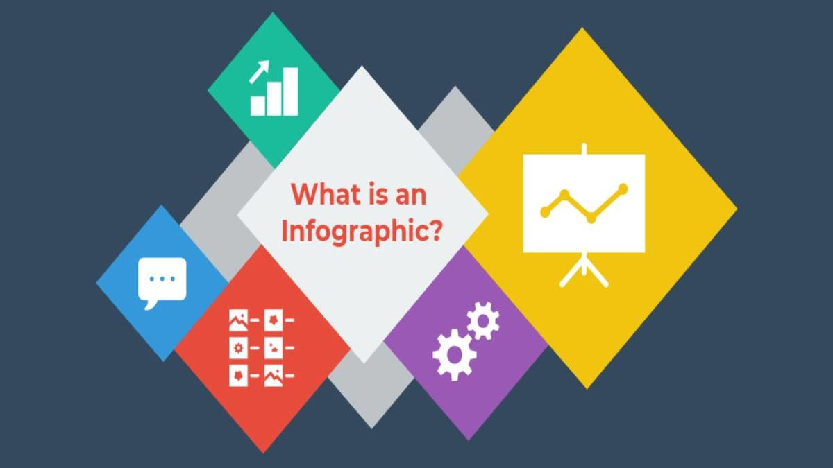 What is Infographic? – Definition, four questions it creates an infographic
