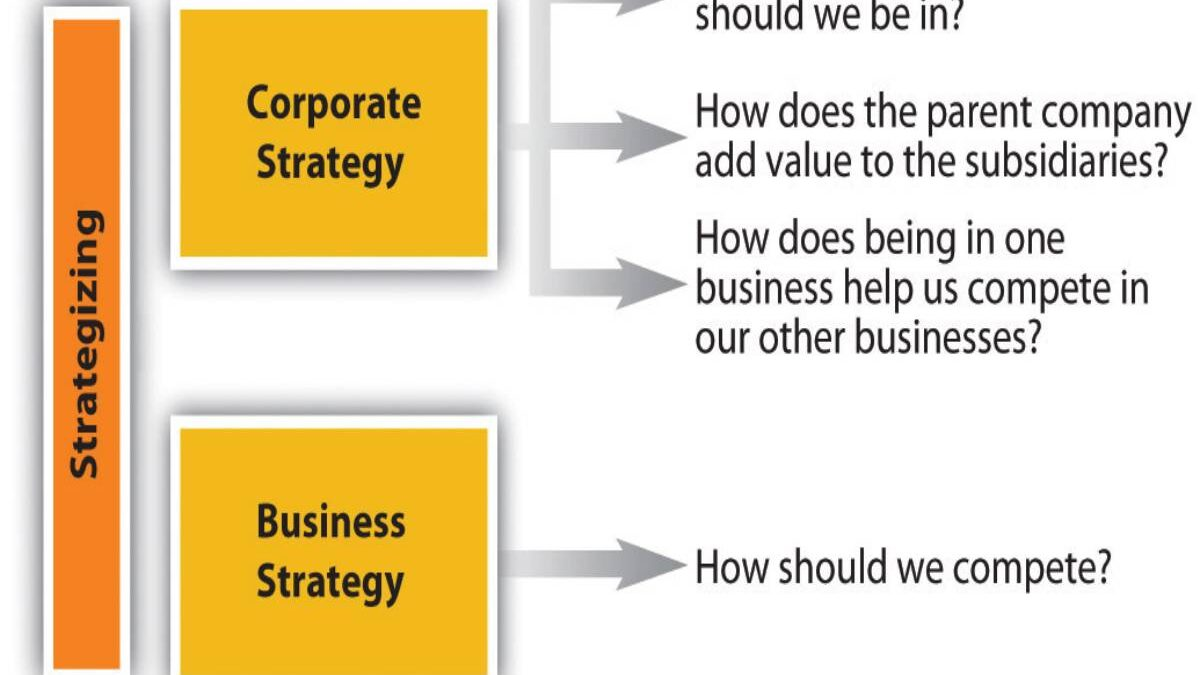 What is Corporate Strategy? – Definition, Components